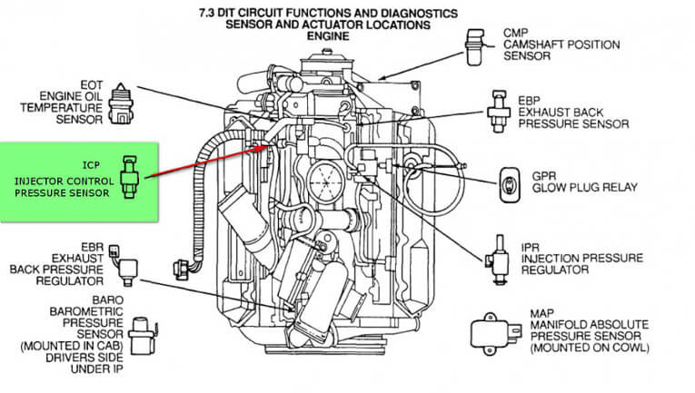 9 Common Problems With 7.3 Power Stroke Diesel Engines, And How You Can Fix Them