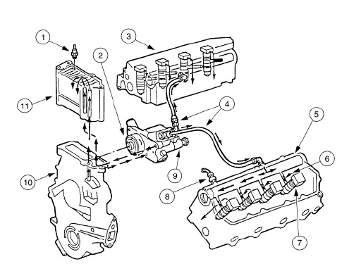 Lubrication System : High Pressure