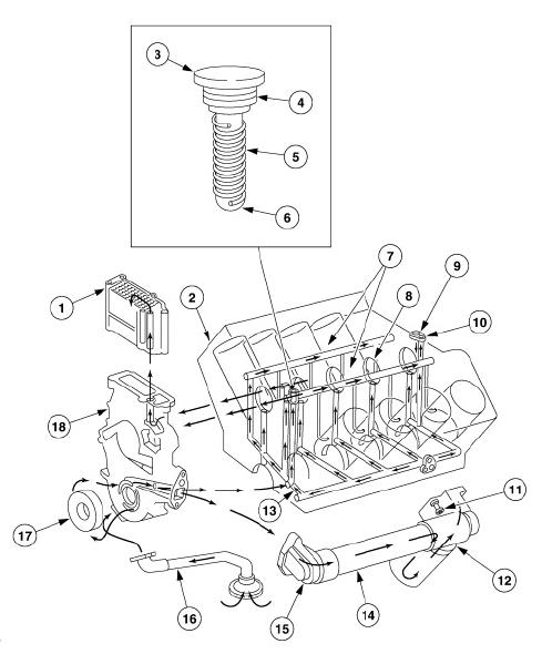 Lubrication System : Low Pressure | Power Stroke 7.3 Liter Diesel EnginesDiesel IQ - Power Stroke & Cummins Diesel Engines