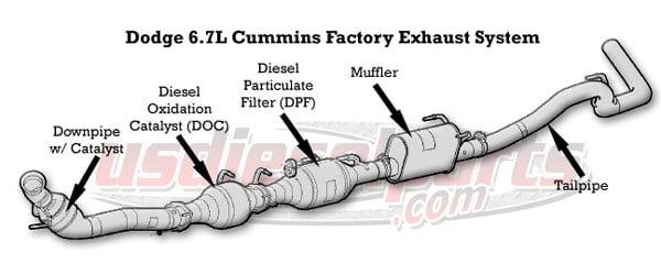 6.7 Cummins Emissions Systems